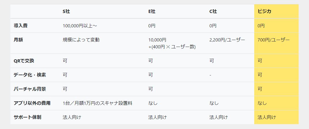 ビジカ_他社との比較表